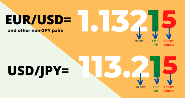 06. What Are Pips In Forex Trading