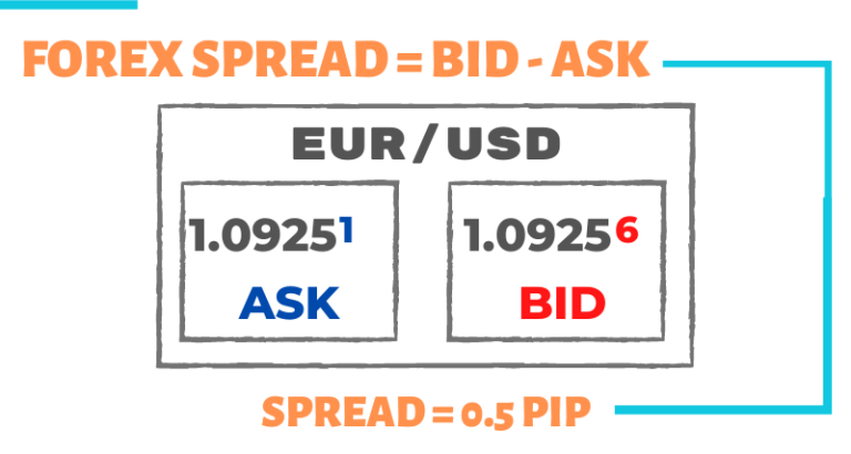 07. What Is Spread In Forex